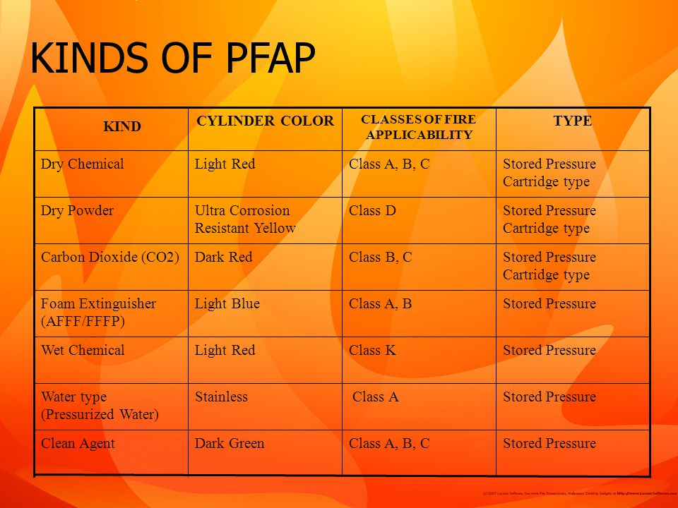 KINDS OF PFAP Stored Pressure Cartridge type Class DUltra Corrosion Resistant Yellow Dry Powder Stored PressureClass A, B, CDark GreenClean Agent Stored Pressure Class AStainlessWater type (Pressurized Water) Stored PressureClass KLight RedWet Chemical Stored PressureClass A, BLight BlueFoam Extinguisher (AFFF/FFFP) Stored Pressure Cartridge type Class B, CDark RedCarbon Dioxide (CO2) Stored Pressure Cartridge type Class A, B, CLight RedDry Chemical TYPE CLASSES OF FIRE APPLICABILITY CYLINDER COLOR KIND