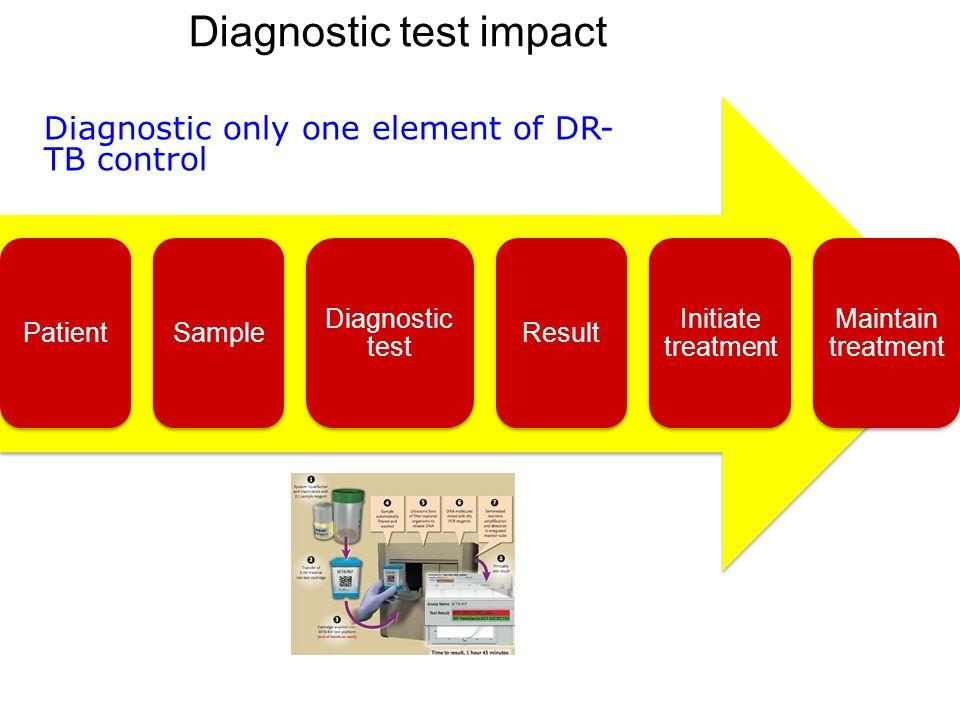 Diagnostic test impact PatientSample Diagnostic test Result Initiate treatment Maintain treatment Diagnostic only one element of DR- TB control