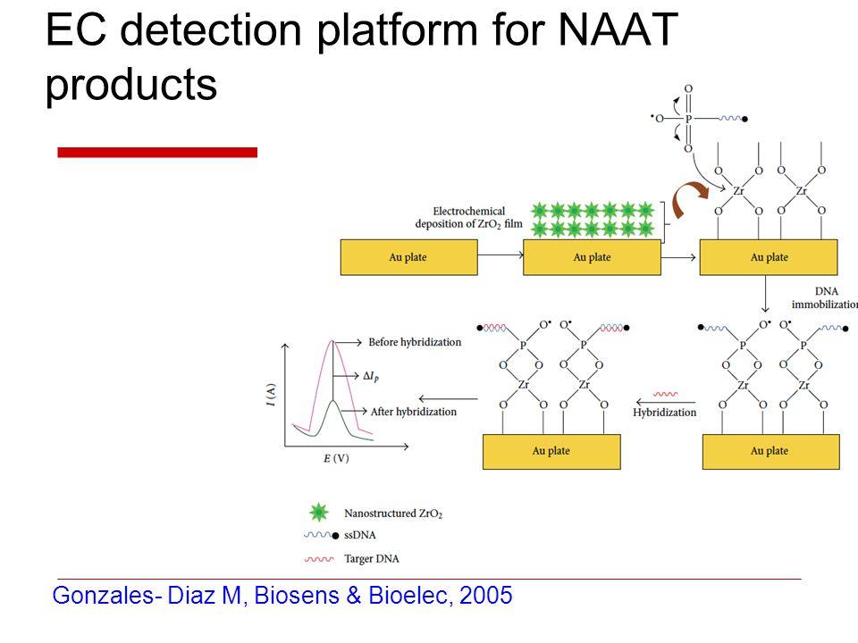 EC detection platform for NAAT products Gonzales- Diaz M, Biosens & Bioelec, 2005