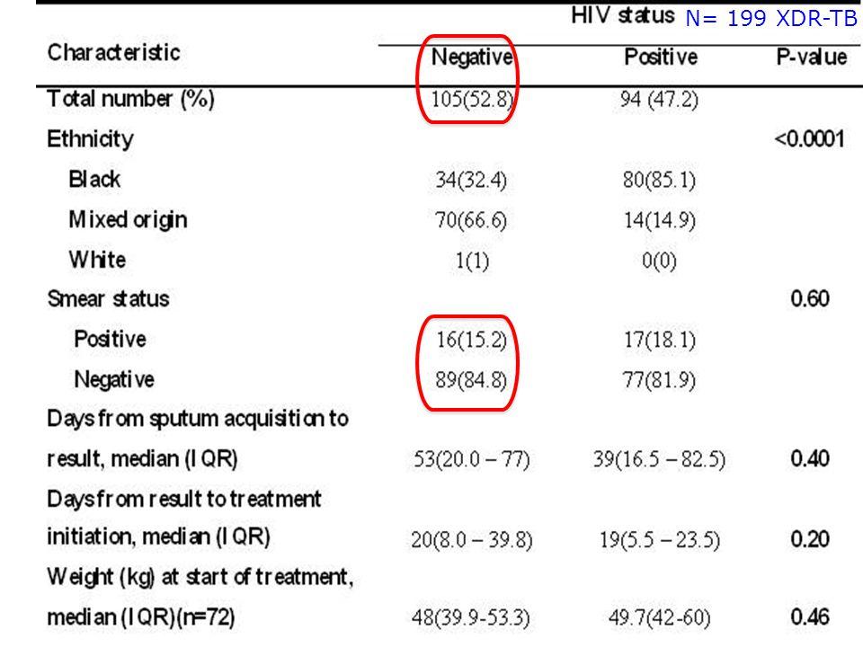 N= 199 XDR-TB