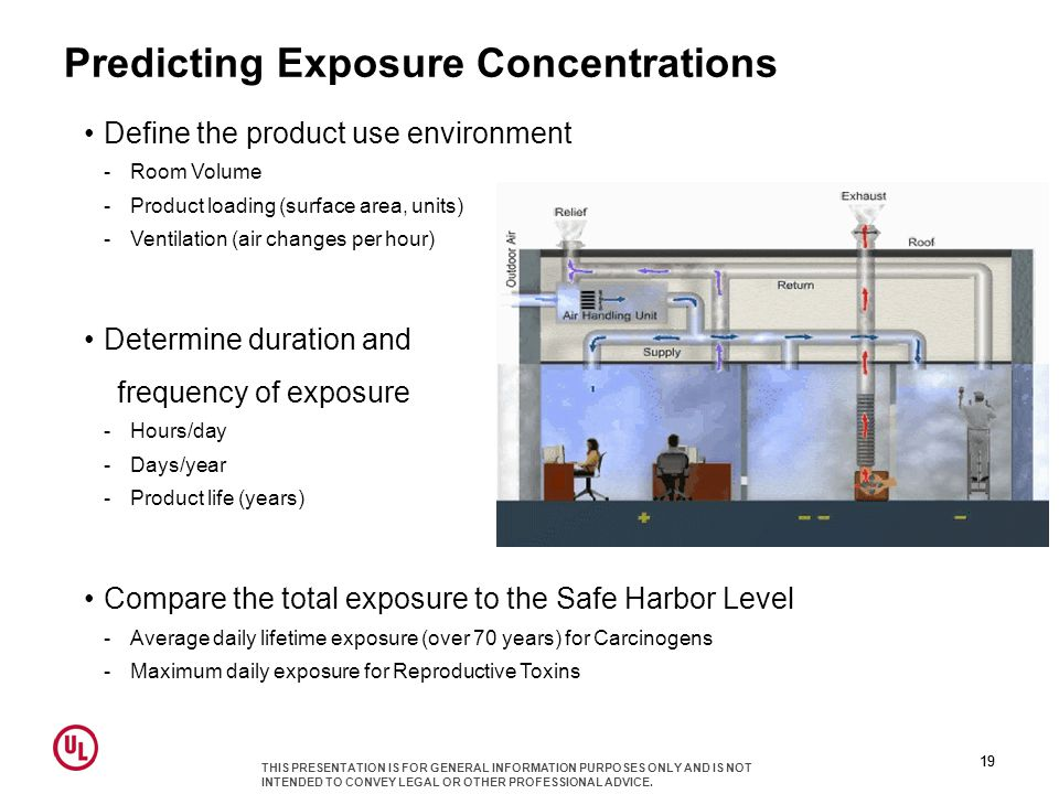 Predicting Exposure Concentrations Define the product use environment -Room Volume -Product loading (surface area, units) -Ventilation (air changes per hour) Determine duration and frequency of exposure -Hours/day -Days/year -Product life (years) Compare the total exposure to the Safe Harbor Level -Average daily lifetime exposure (over 70 years) for Carcinogens -Maximum daily exposure for Reproductive Toxins 19 THIS PRESENTATION IS FOR GENERAL INFORMATION PURPOSES ONLY AND IS NOT INTENDED TO CONVEY LEGAL OR OTHER PROFESSIONAL ADVICE.