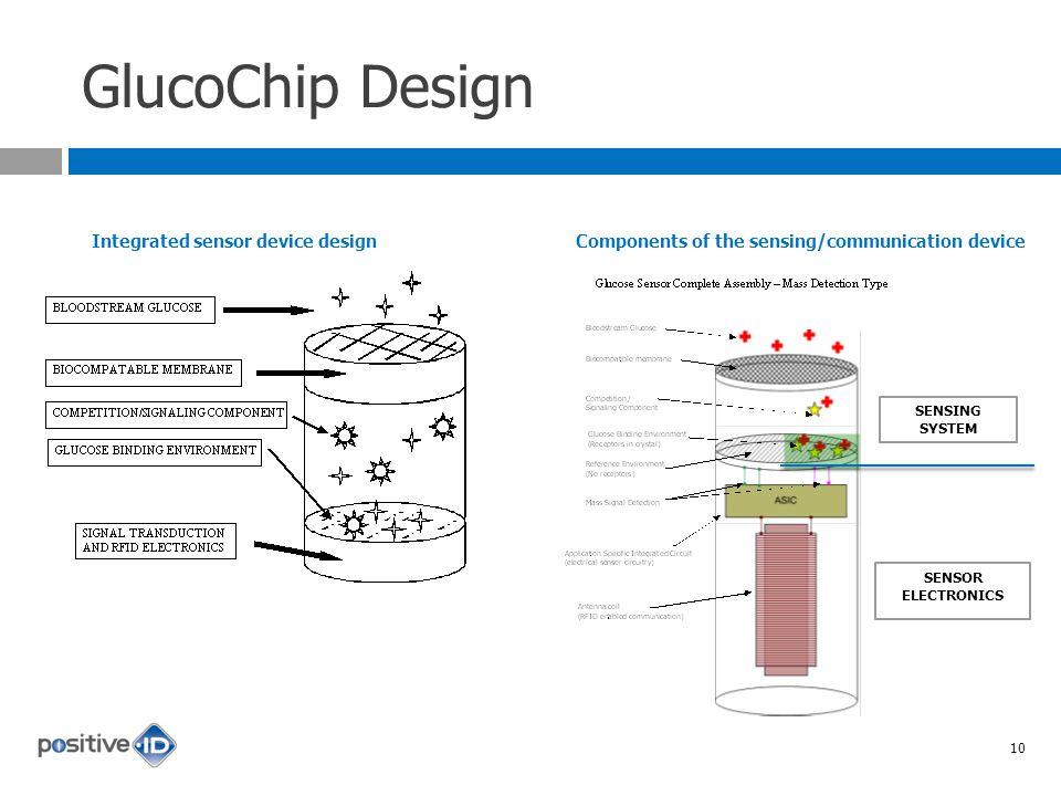GlucoChip Design Integrated sensor device design SENSING SYSTEM SENSOR ELECTRONICS Components of the sensing/communication device 10