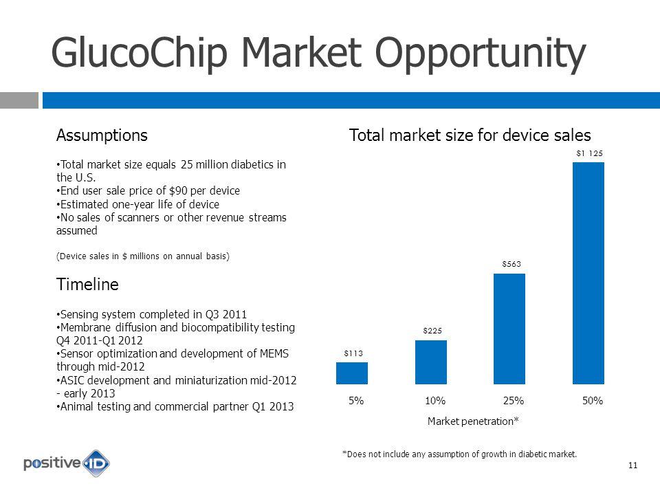 GlucoChip Market Opportunity Assumptions Total market size equals 25 million diabetics in the U.S.