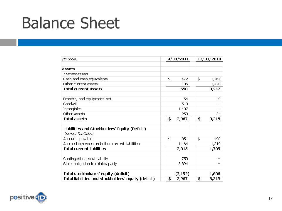 Balance Sheet 17