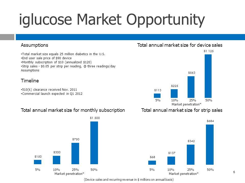 iglucose Market Opportunity Assumptions Total market size equals 25 million diabetics in the U.S.