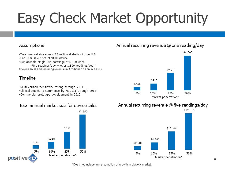Easy Check Market Opportunity Assumptions Total market size equals 25 million diabetics in the U.S.
