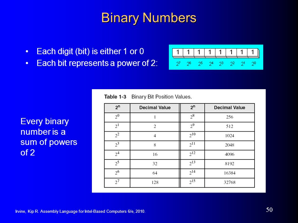 Irvine, Kip R. Assembly Language for Intel-Based Computers 6/e, 2010. 50 Binary Numbers Each digit (bit) is either 1 or 0 Each bit represents a power