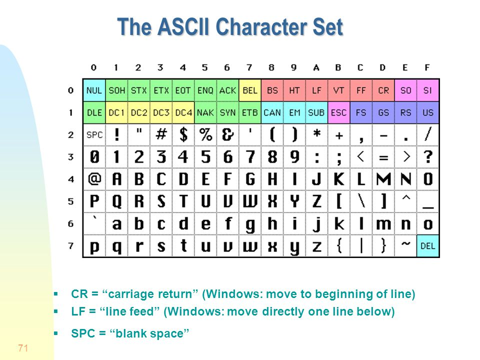 71 The ASCII Character Set CR = carriage return (Windows: move to beginning of line) LF = line feed (Windows: move directly one line below) SPC = blan