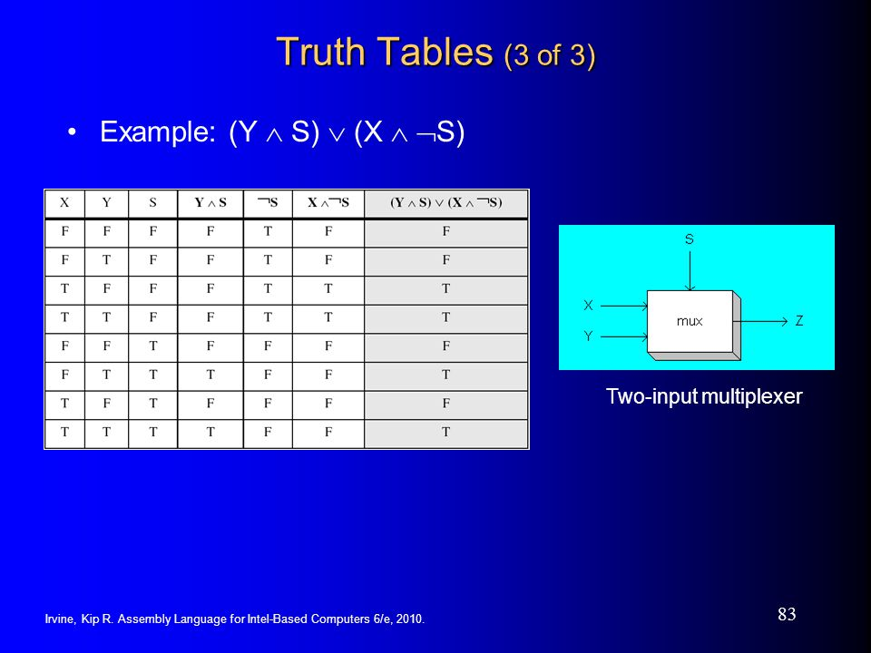 Irvine, Kip R. Assembly Language for Intel-Based Computers 6/e, 2010. 83 Truth Tables (3 of 3) Example: (Y S) (X S) Two-input multiplexer