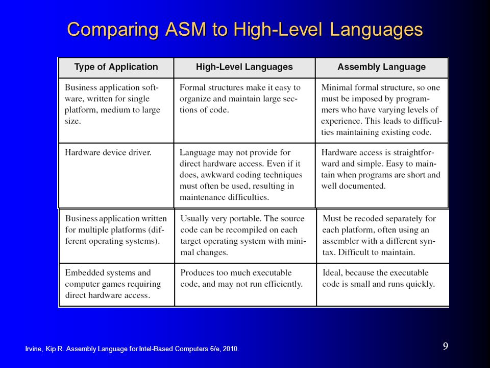 Irvine, Kip R. Assembly Language for Intel-Based Computers 6/e, 2010. 9 Comparing ASM to High-Level Languages