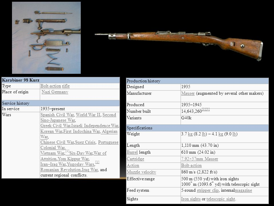 Production history Designed1935 ManufacturerMauserMauser (augmented by several other makers) Produced1935–1945 Number built14,643,260 [2][3] [2][3] VariantsG40k Specifications Weight3.7 kg (8.2 lb) – 4.1 kg (9.0 lb)kglbkglb Length1,110 mm (43.70 in) BarrelBarrel length610 mm (24.02 in) Cartridge7.92×57mm Mauser ActionBolt-action Muzzle velocity860 m/s (2,822 ft/s) Effective range500 m (550 yd) with iron sights 1000 + m (1093.6 + yd) with telescopic sight Feed system5-round stripper clip, internalmagazinestripper clipmagazine SightsIron sightsIron sights or telescopic sight.telescopic sight Karabiner 98 Kurz TypeBolt-actionBolt-action riflerifle Place of origin Nazi Germany Service history In service1935–present WarsSpanish Civil WarSpanish Civil War, World War II, Second Sino-Japanese War, Greek Civil War,Israeli Independence War,World War IISecond Sino-Japanese War Greek Civil WarIsraeli Independence War Korean WarKorean War,First Indochina War, Algerian War, Chinese Civil War,Suez Crisis, Portuguese Colonial War, Vietnam War, [1] Six-Day War,War of Attrition,Yom Kippur War, Iran–Iraq War,Yugoslav Wars, [1] Romanian Revolution,Iraq War, and current regional conflicts.First Indochina War Algerian War Chinese Civil WarSuez CrisisPortuguese Colonial War Vietnam War [1] Six-Day WarWar of AttritionYom Kippur War Iran–Iraq WarYugoslav Wars [1] Romanian RevolutionIraq War