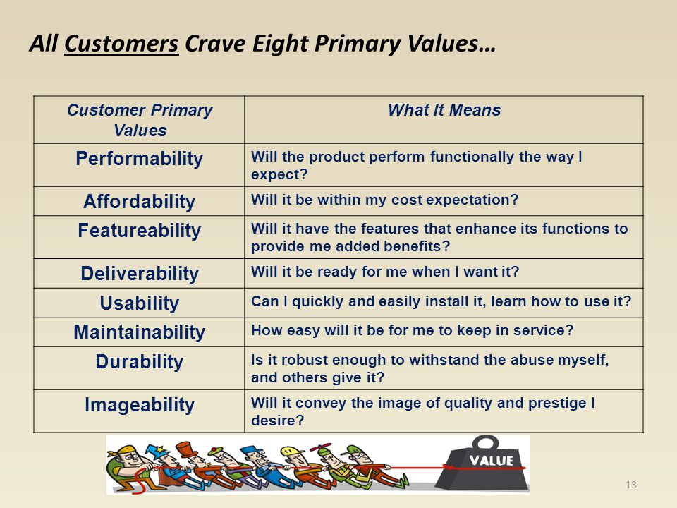 All Customers Crave Eight Primary Values… Customer Primary Values What It Means Performability Will the product perform functionally the way I expect?