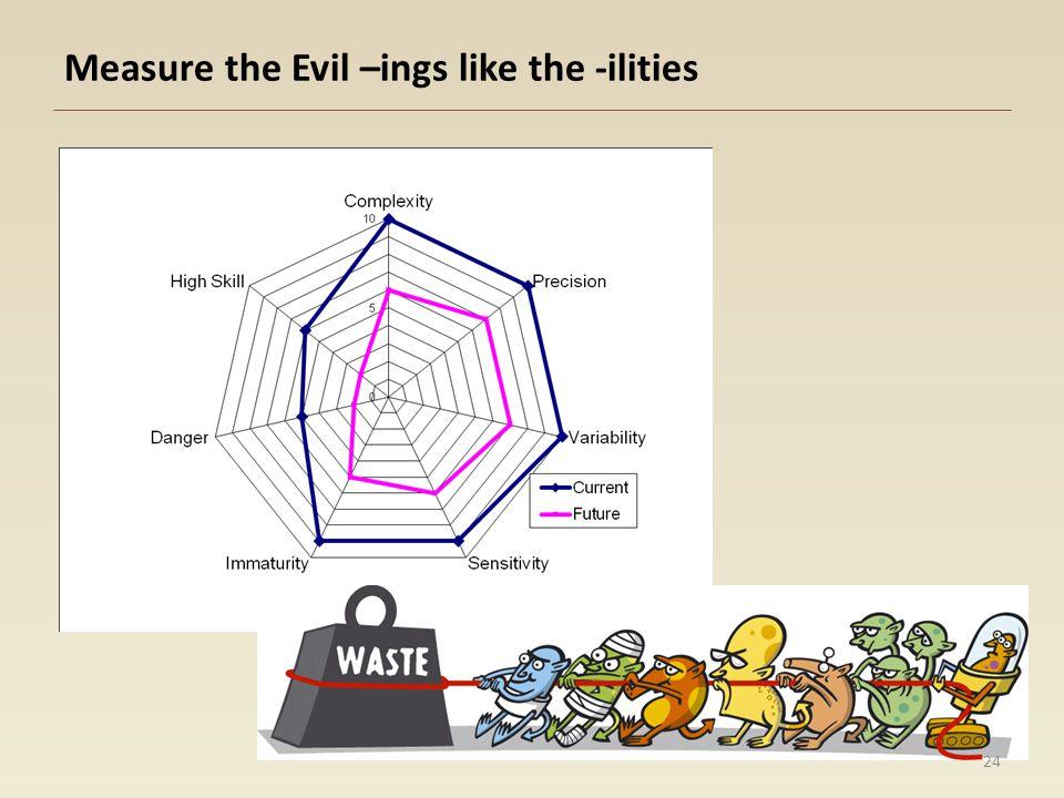 Measure the Evil –ings like the -ilities 24