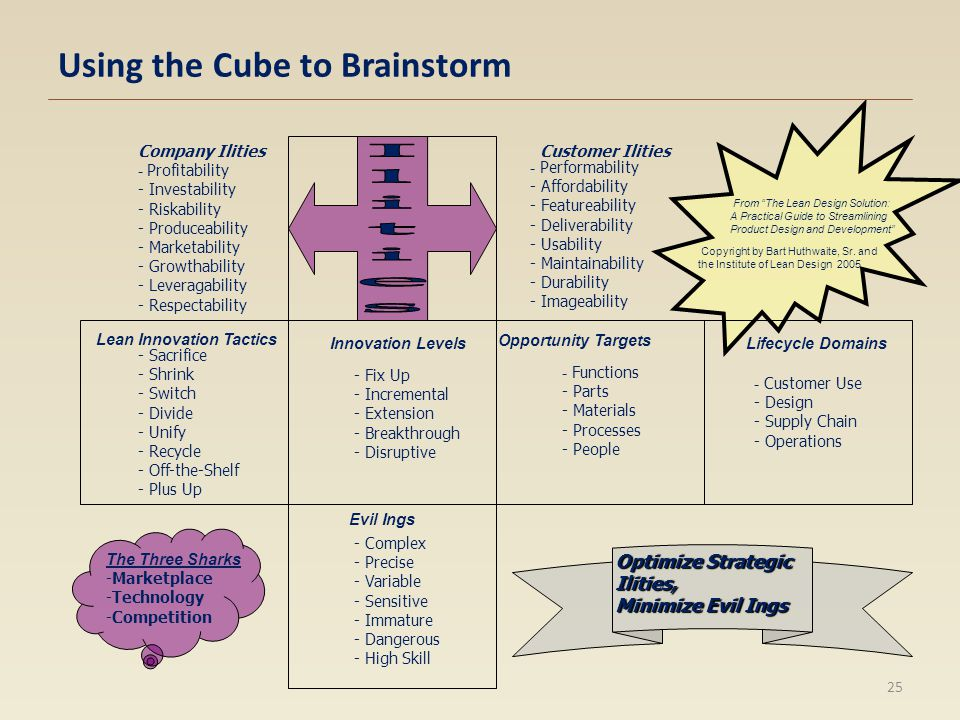 Using the Cube to Brainstorm - Complex - Precise - Variable - Sensitive - Immature - Dangerous - High Skill The Three Sharks -Marketplace -Technology