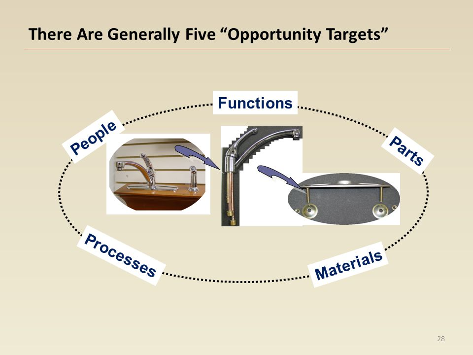 Apply Lean Design Tactics to the Targets Functions Materials Parts Processes People Sacrifice.