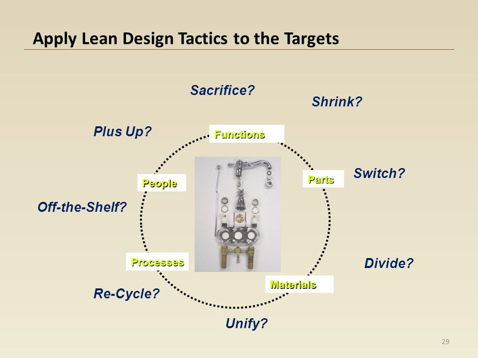 Apply Lean Design Tactics to the Targets Functions Materials Parts Processes People Sacrifice? Shrink? Switch? Divide? Unify? Re-Cycle? Off-the-Shelf?