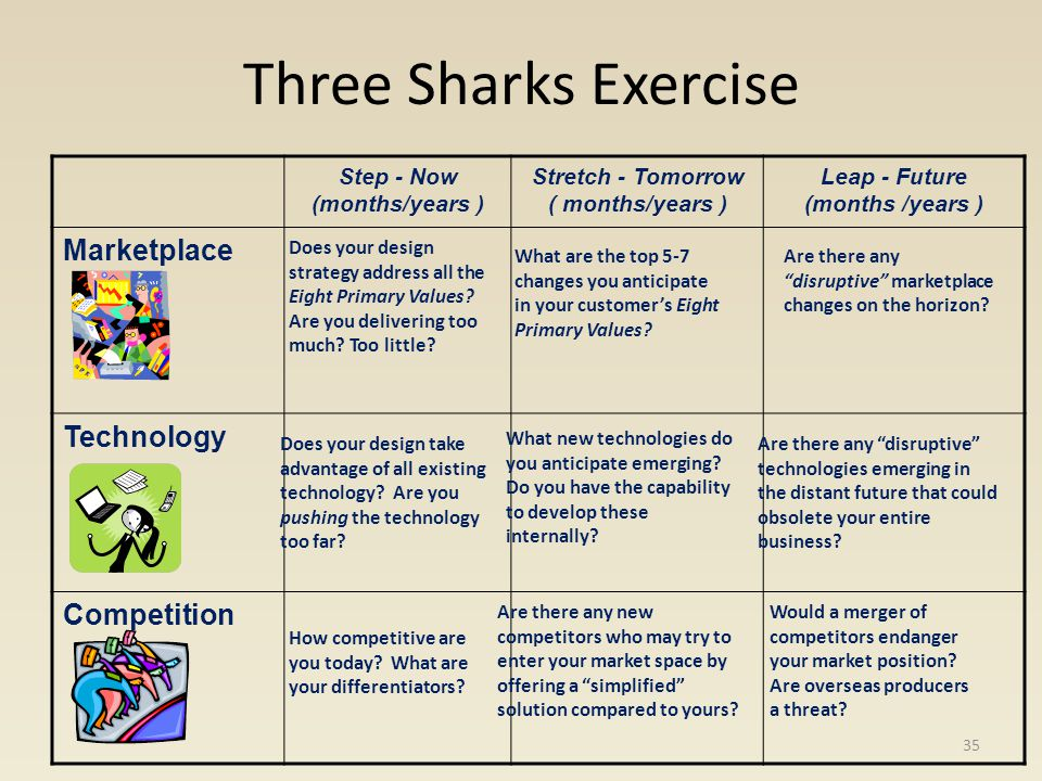 Three Sharks Exercise Step - Now (months/years ) Stretch - Tomorrow ( months/years ) Leap - Future (months /years ) Marketplace Technology Competition