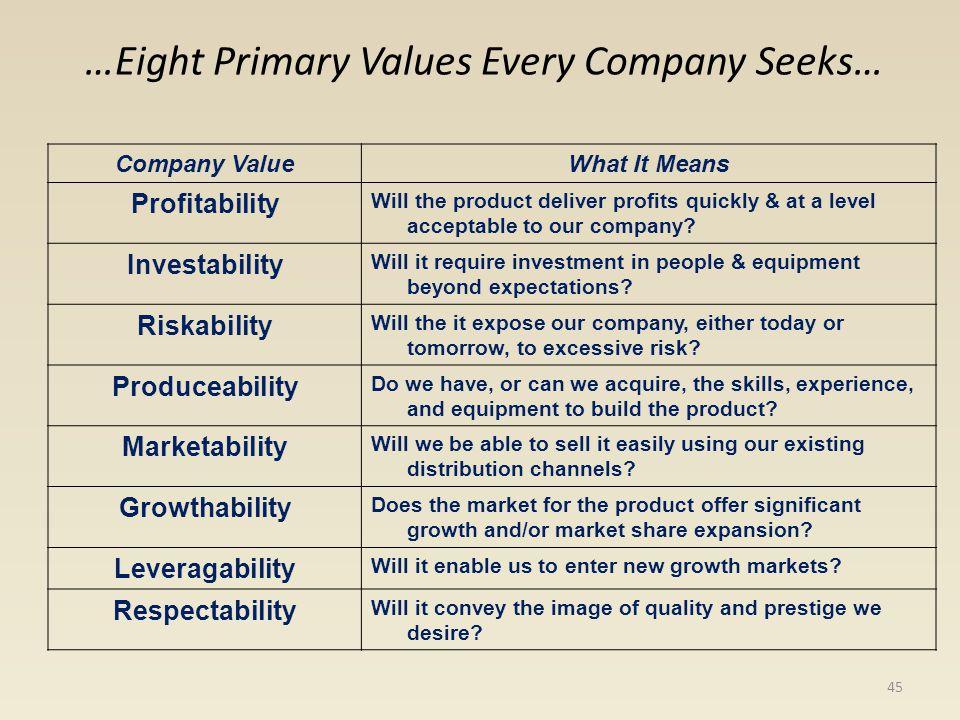 Customer Domain Primary Values Rating (1-10)Reasons Why Profitability Investability Riskability Produceability Marketability Growthability Leverageability Respectability 46