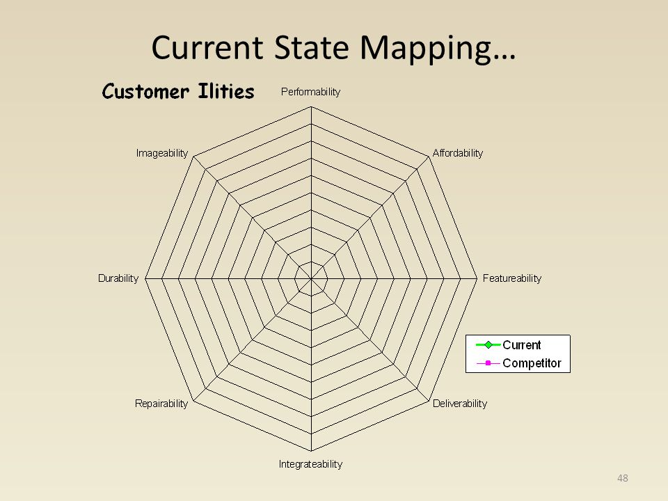 Current State Mapping… 48