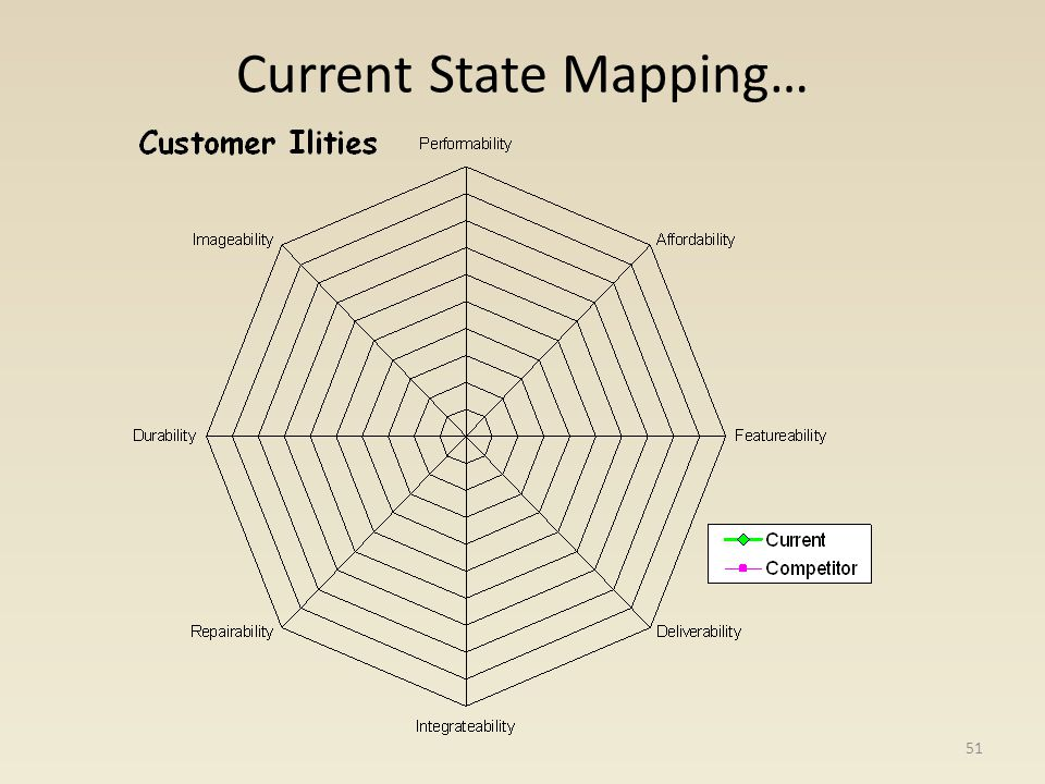 Current State Mapping… 51