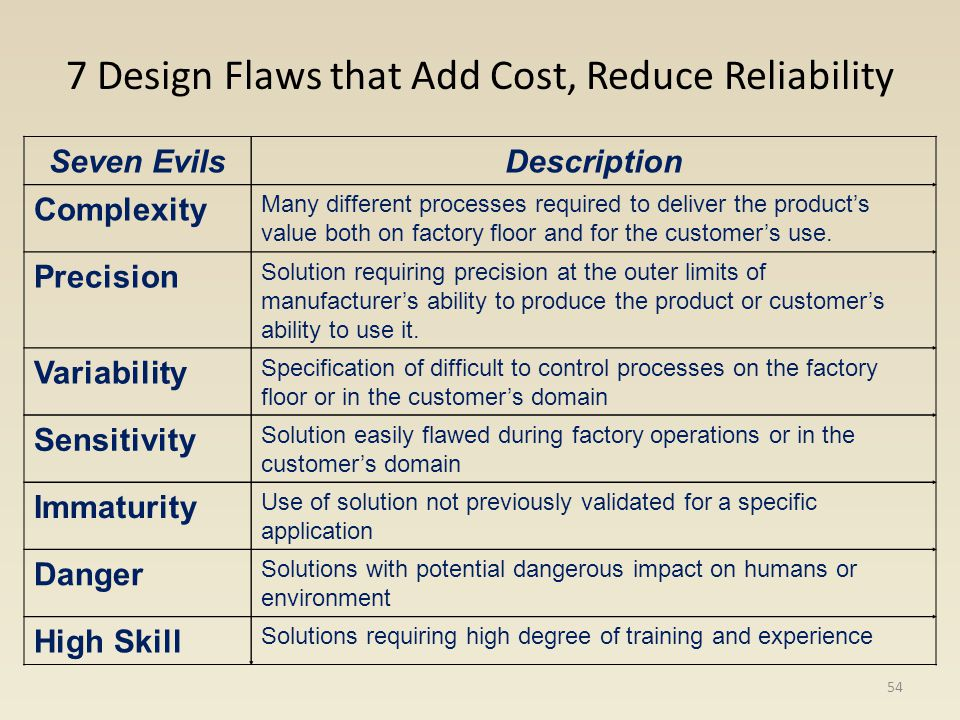 7 Design Flaws that Add Cost, Reduce Reliability Seven EvilsDescription Complexity Many different processes required to deliver the products value bot