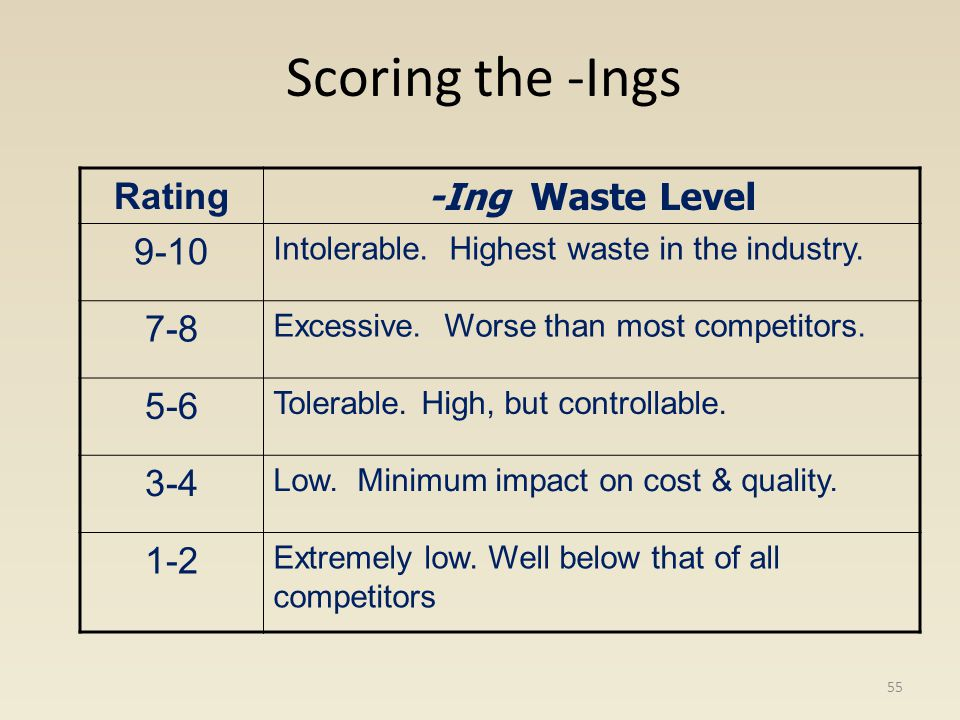 Scoring the -Ings Rating -Ing Waste Level 9-10 Intolerable. Highest waste in the industry. 7-8 Excessive. Worse than most competitors. 5-6 Tolerable.