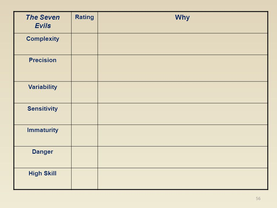 The Seven Evils Rating Why Complexity Precision Variability Sensitivity Immaturity Danger High Skill 56