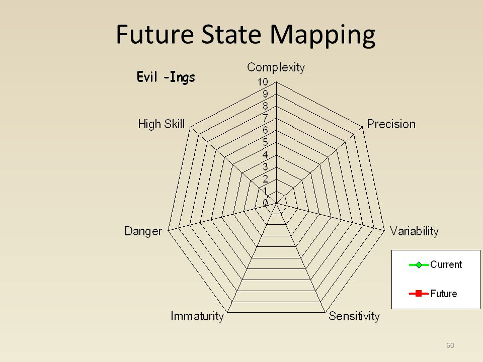 Future State Mapping 60