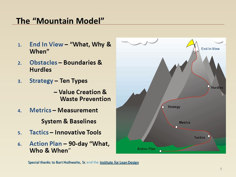 The Mountain Model 1. End In View – What, Why & When 2. Obstacles – Boundaries & Hurdles 3. Strategy – Ten Types – Value Creation & Waste Prevention 4