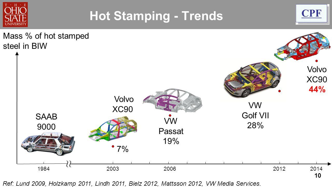 10 Hot Stamping - Trends Mass % of hot stamped steel in BIW Volvo V40 20% 200320062012 2014 Volvo XC90 7% Volvo XC90 44% VW Passat 19% Audi A3 26% VW Golf VII 28% 1984 SAAB 9000 Ref: Lund 2009, Holzkamp 2011, Lindh 2011, Bielz 2012, Mattsson 2012, VW Media Services.