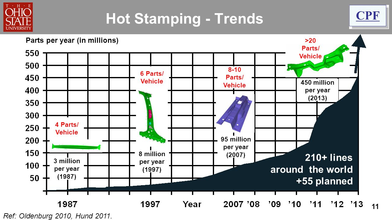 11 Hot Stamping - Trends Parts per year (in millions) 3 million per year (1987) 8 million per year (1997) 95 million per year (2007) 450 million per y