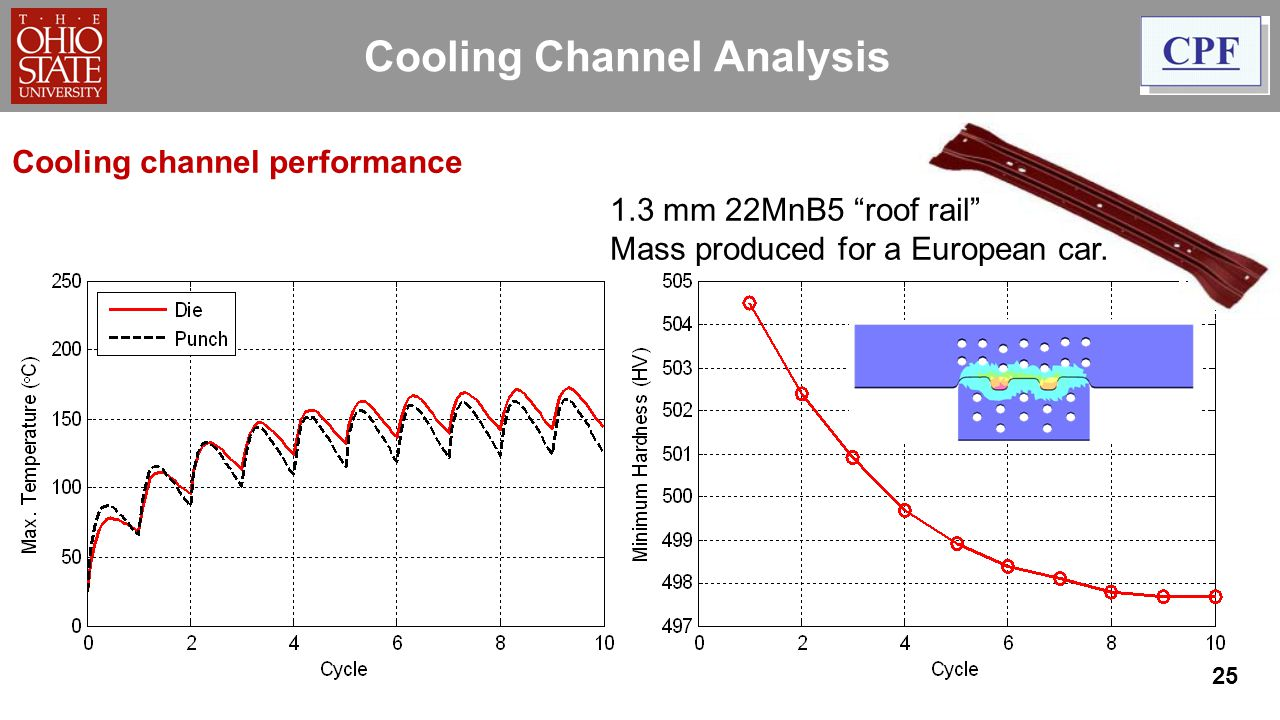25 Cooling Channel Analysis 1.3 mm 22MnB5 roof rail Mass produced for a European car. Cooling channel performance