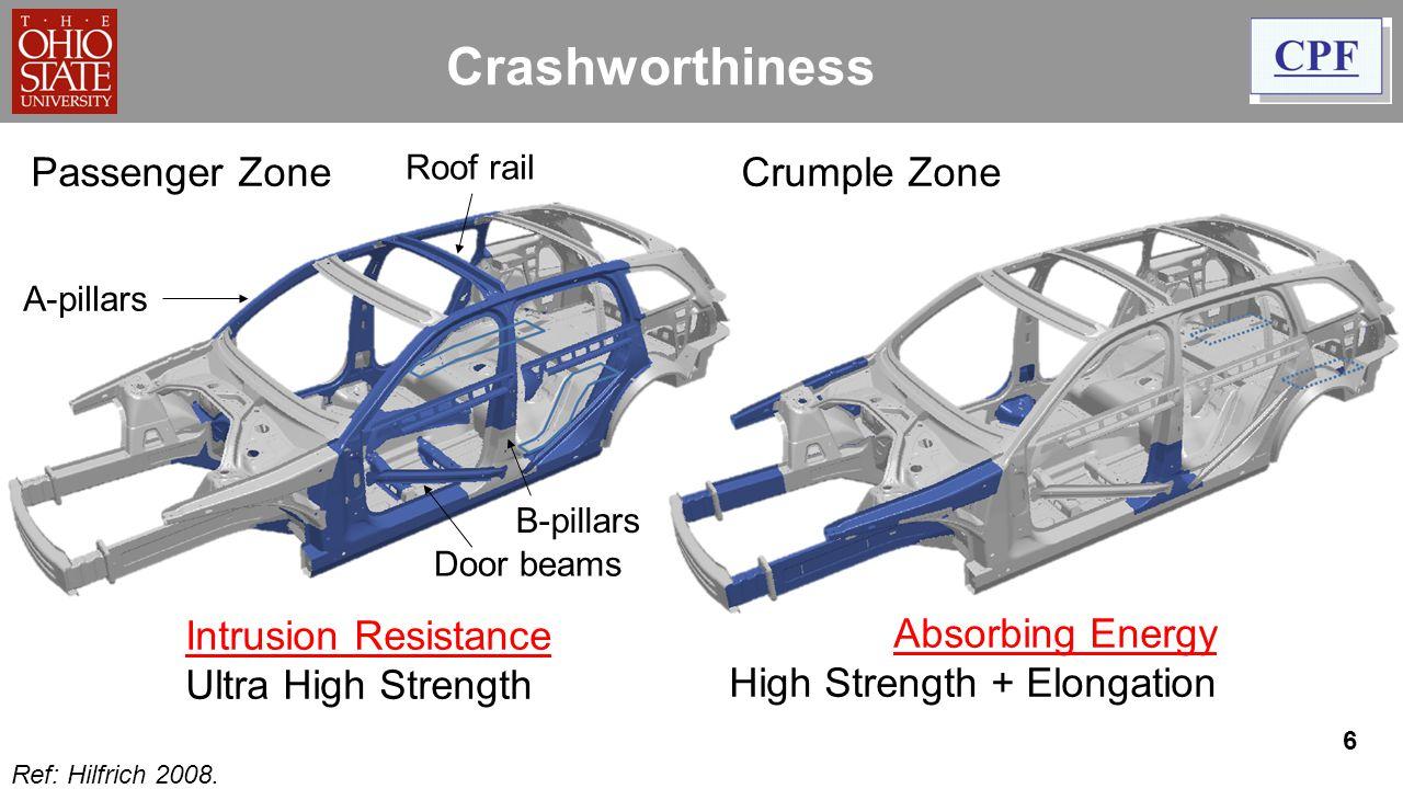 6 Crashworthiness Passenger Zone Crumple Zone Absorbing Energy High Strength + Elongation Intrusion Resistance Ultra High Strength Ref: Hilfrich 2008.