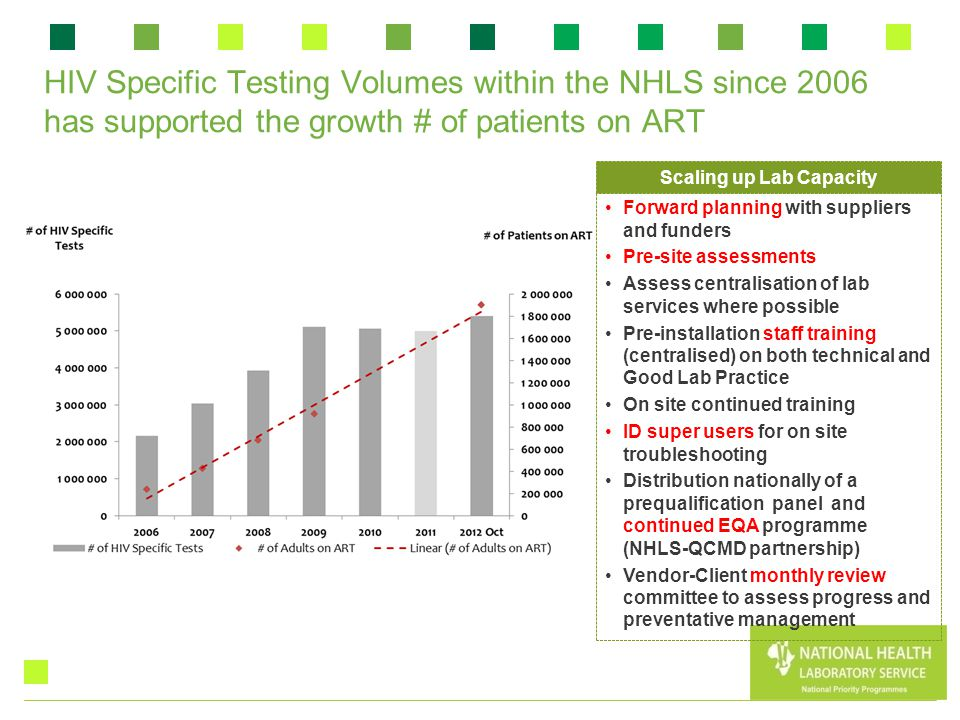 HIV Specific Testing Volumes within the NHLS since 2006 has supported the growth # of patients on ART Forward planning with suppliers and funders Pre-