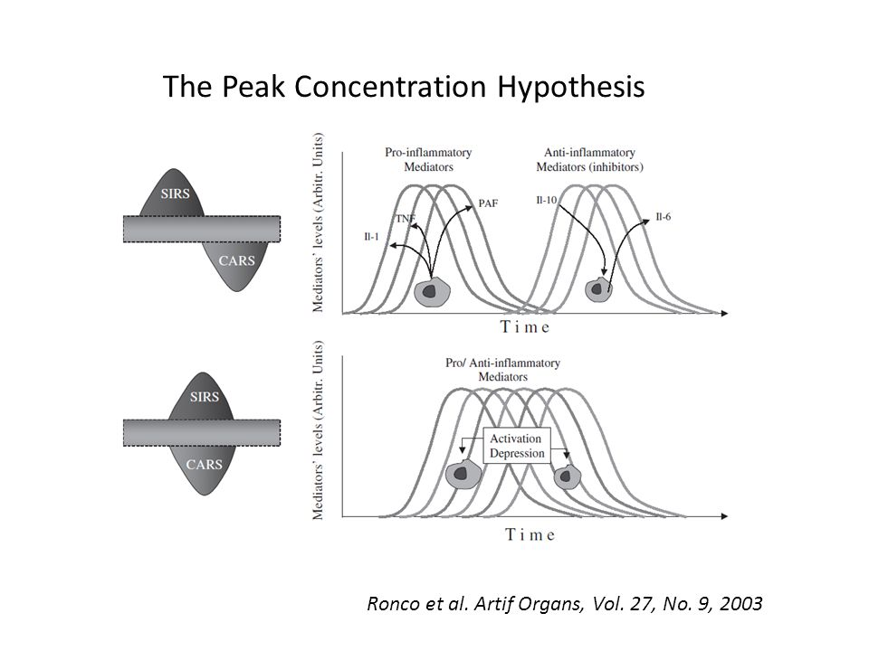 Ronco et al. Artif Organs, Vol. 27, No. 9, 2003 The Peak Concentration Hypothesis