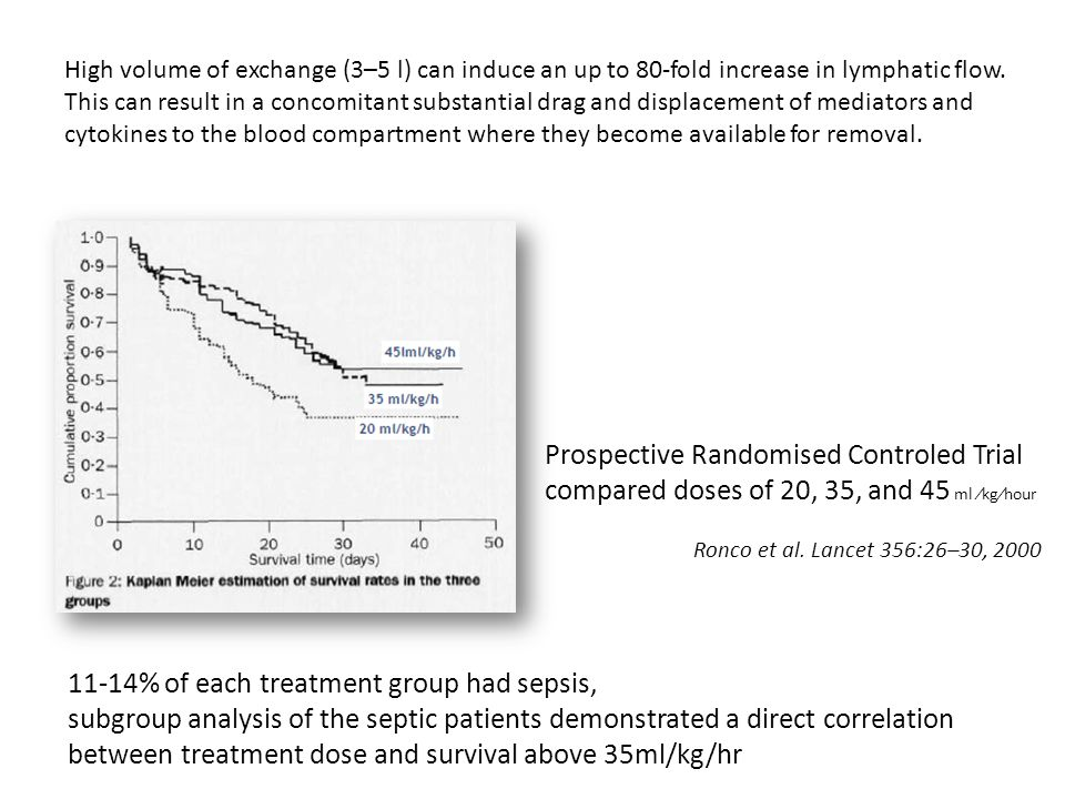 Ronco et al. Lancet 356:26–30, 2000 Prospective Randomised Controled Trial compared doses of 20, 35, and 45 ml kghour 11-14% of each treatment group h