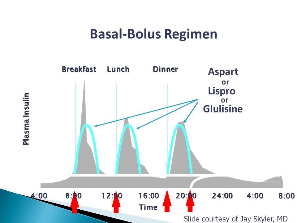 4:0016:0020:0024:004:00 BreakfastLunchDinner 8:00 12:008:00 Time Glargine or Detemir Basal-Bolus Regimen Plasma Insulin Lispro Aspart or Glulisine or Slide courtesy of Jay Skyler, MD