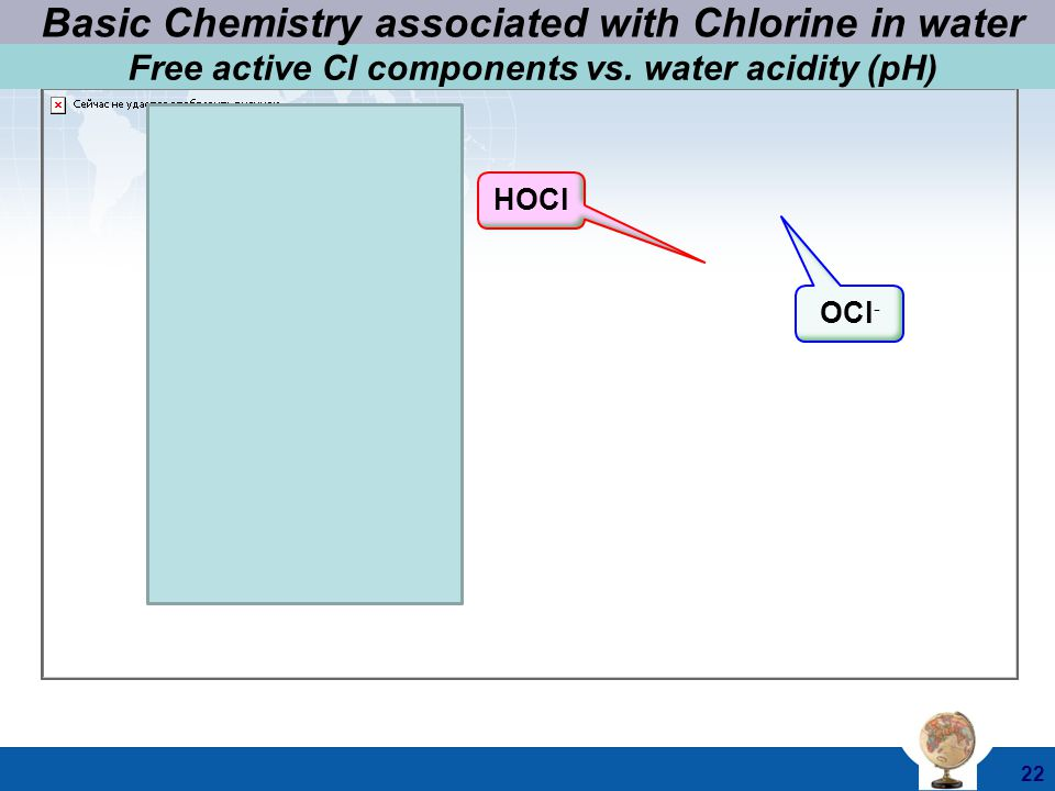© 2011 Atlantium Technologies Ltd.22 HOCl Cl 2 OCl - Free active Cl components vs.