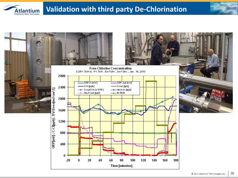© 2011 Atlantium Technologies Ltd. Validation with third party De-Chlorination 38