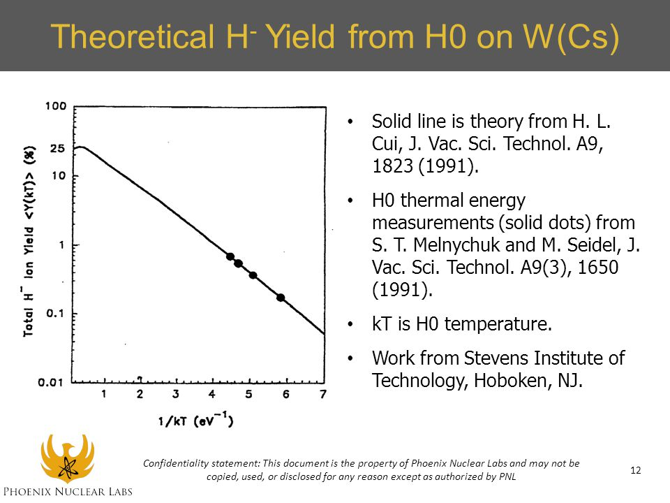 Theoretical H - Yield from H0 on W(Cs) Solid line is theory from H. L. Cui, J. Vac. Sci. Technol. A9, 1823 (1991). H0 thermal energy measurements (sol