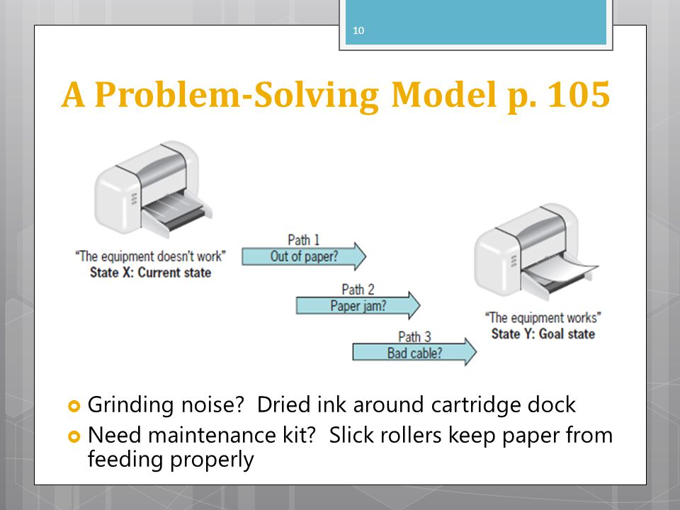 A Problem-Solving Model p. 105 Grinding noise? Dried ink around cartridge dock Need maintenance kit? Slick rollers keep paper from feeding properly 10