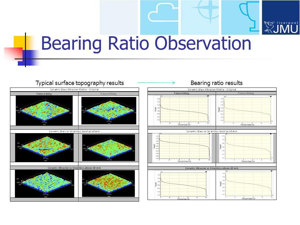Typical surface topography resultsBearing ratio results Bearing Ratio Observation