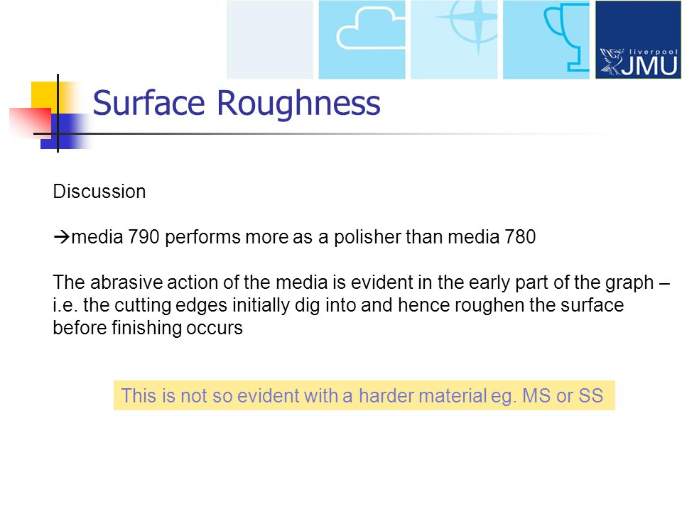Surface Roughness Discussion media 790 performs more as a polisher than media 780 The abrasive action of the media is evident in the early part of the graph – i.e.