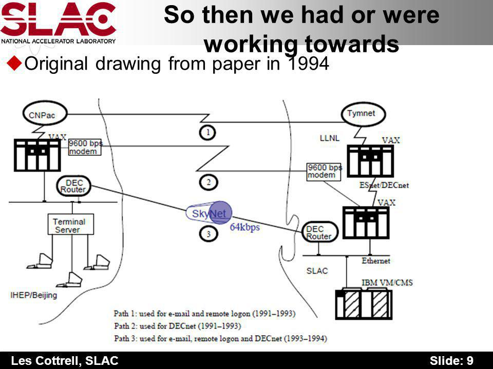 Slide: 9 Les Cottrell, SLAC So then we had or were working towards uOriginal drawing from paper in 1994