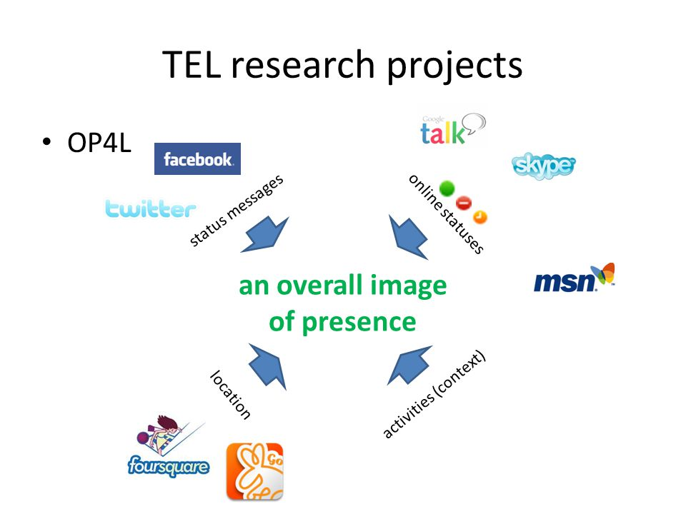 TEL research projects OP4L status messages online statuses location activities (context) an overall image of presence