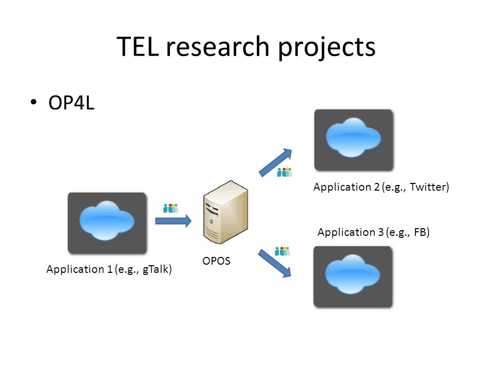 TEL research projects Application 1 (e.g., gTalk) Application 2 (e.g., Twitter) Application 3 (e.g., FB) OPOS OP4L