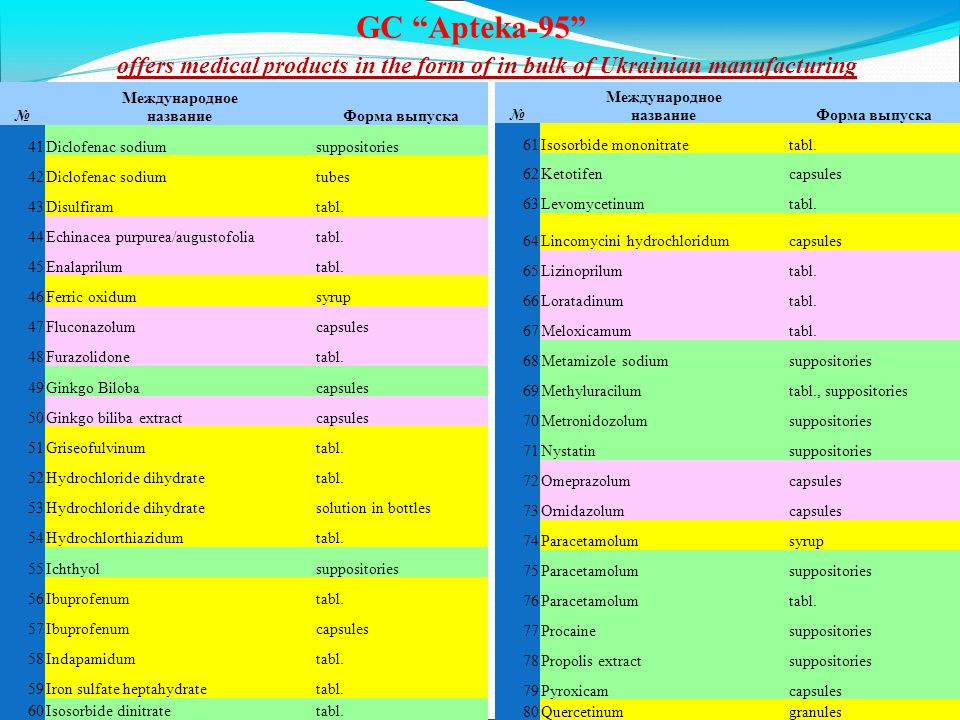 GC Apteka-95 Международное названиеФорма выпуска 41Diclofenac sodiumsuppositories 42Diclofenac sodiumtubes 43Disulfiramtabl.
