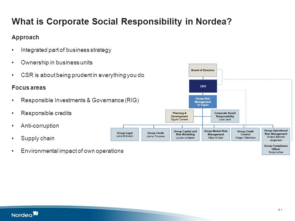 Nordea strives to run our operations in an environmentally responsible way Ecological Footprint programme was established to drive and coordinate teams working to reduce our environmental impact 8 teams established based on an evaluation of Nordeas environmental impact Targets for 2016 set in 2009 (2008 baseline) Reduce energy consumption by15% (kWh/FTE) Reduce paper consumption by 50% Internal (kg/FTE) External (g/customer) Reduce internal travel by 30% (# trips/FTE) Sourcing targets related to environmental and social requirements to suppliers Quarterly monitoring and reporting Ecological Footprint Programme 5