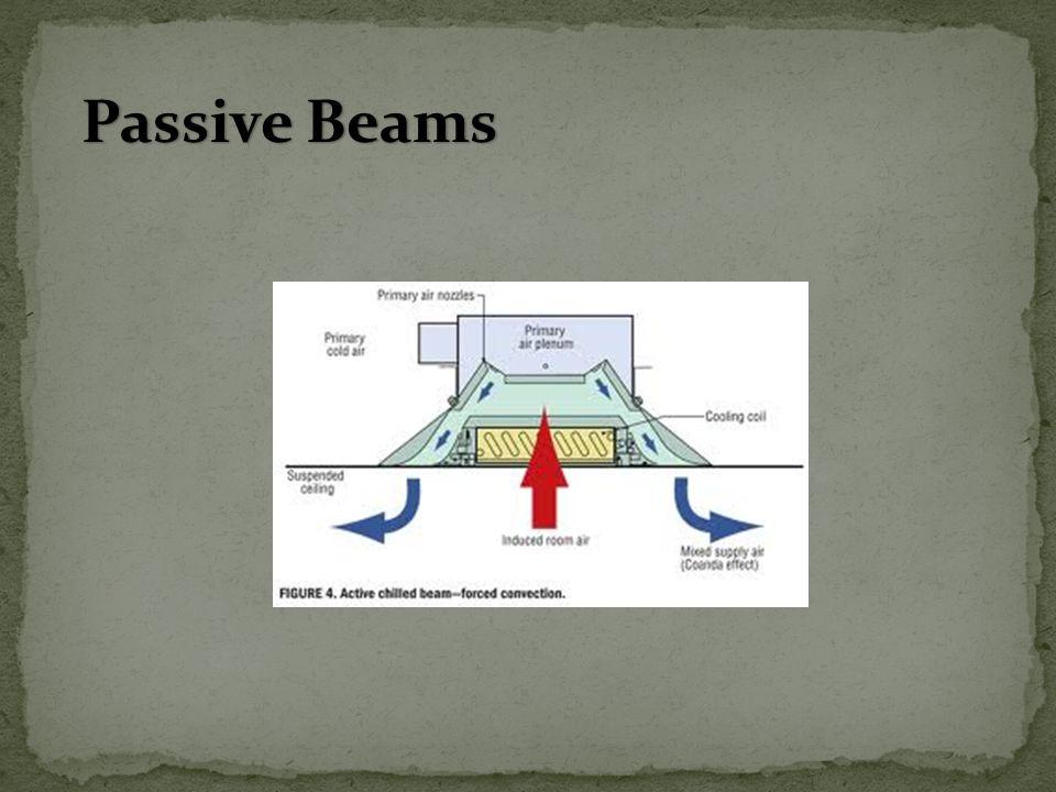 Passive Beams