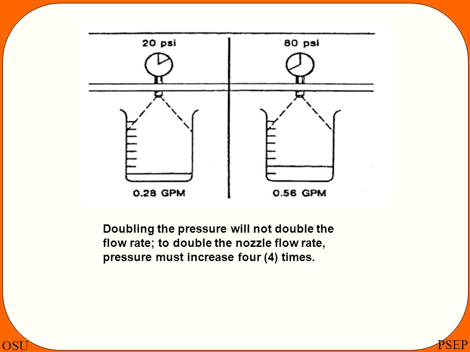OSU PSEP Doubling the pressure will not double the flow rate; to double the nozzle flow rate, pressure must increase four (4) times.